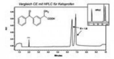 Analyse des petites molécules - Kit d'analyse chirale - Analyse des énantiomères - BECKMAN COULTER