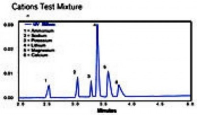 Analyse des petites molécules- Analyse des Anions et Cations - BECKMAN COULTER